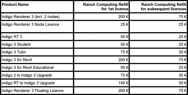 Promotion pricing for Ranch rendering