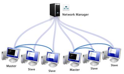 برنامج NetManager 2014.02.06 للتحكم في الشبكات ومقاهي الانترنت : تحميل مباشر Network_manager_diagram